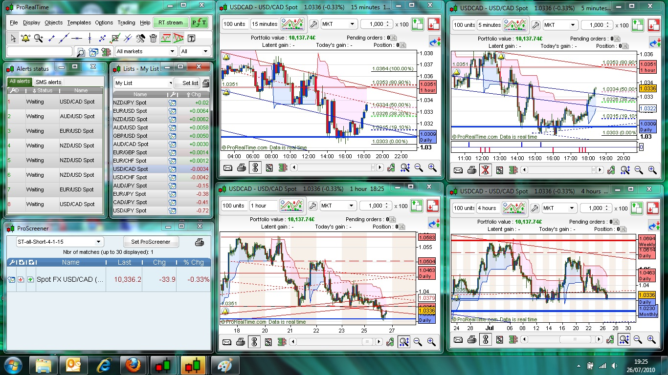 Forex graph real time