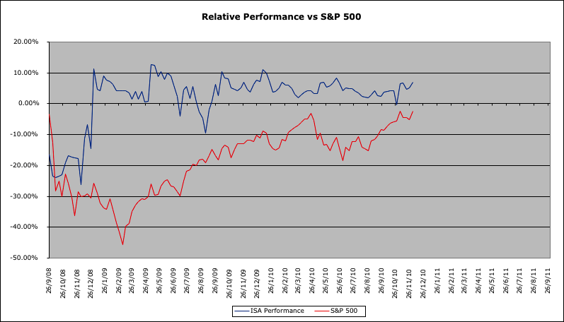 relative-performance-vs-sp500.png