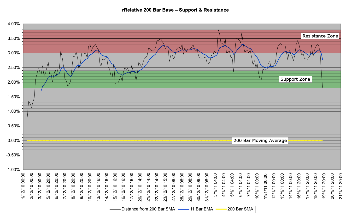 rrelative-support-resistance2.png