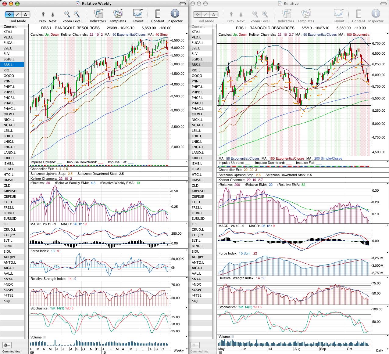 rrs_chart_27-10-10.png