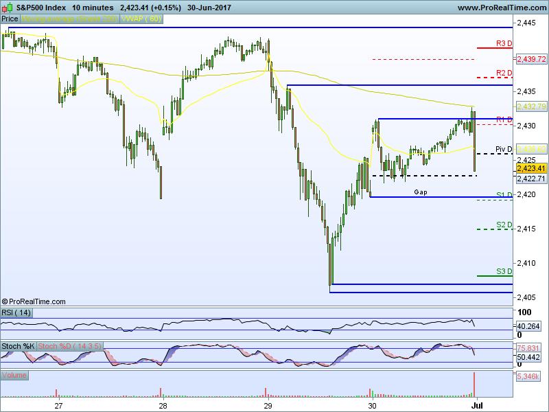s-p500-index-10m.png