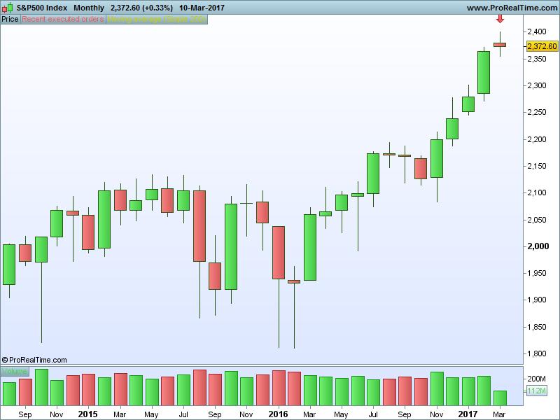 Options binary trading winning signals free download