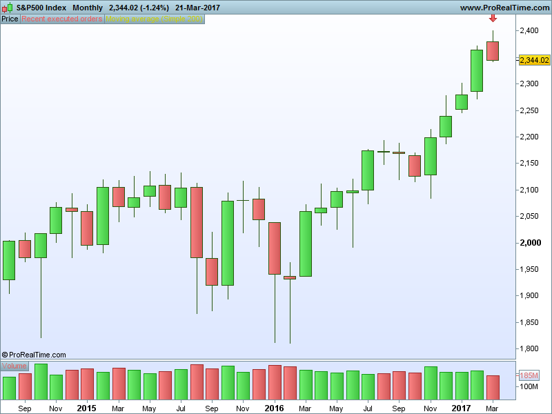 s-p500-index-weekly.png