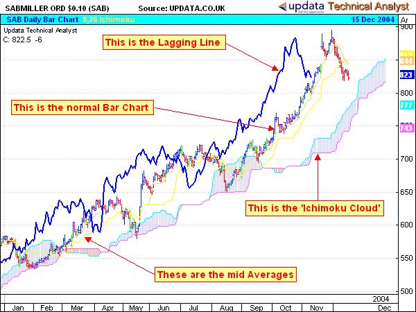 Forex charts ichimoku