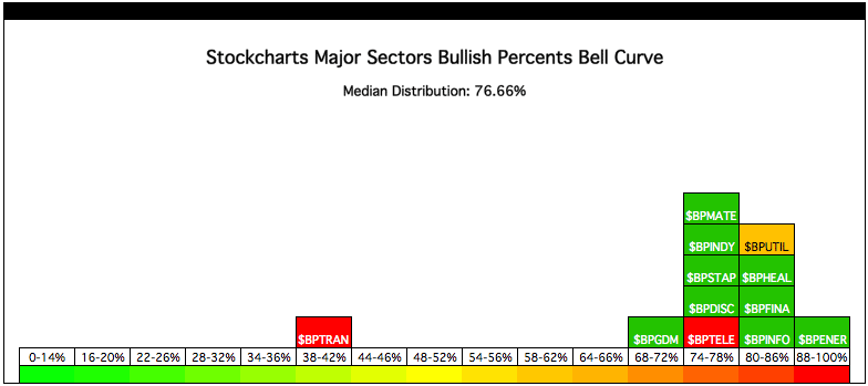 sc_sector-bell-curve_17-9-12.png