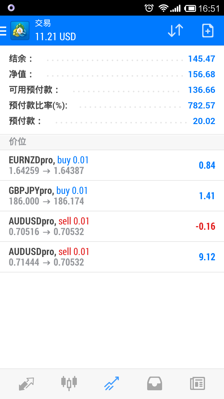 Trading system testing