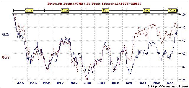 Forex seasonality charts