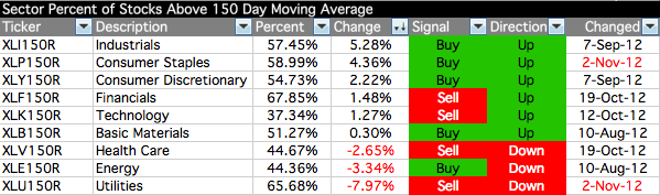 sector-breadth-table_2-11-12.png