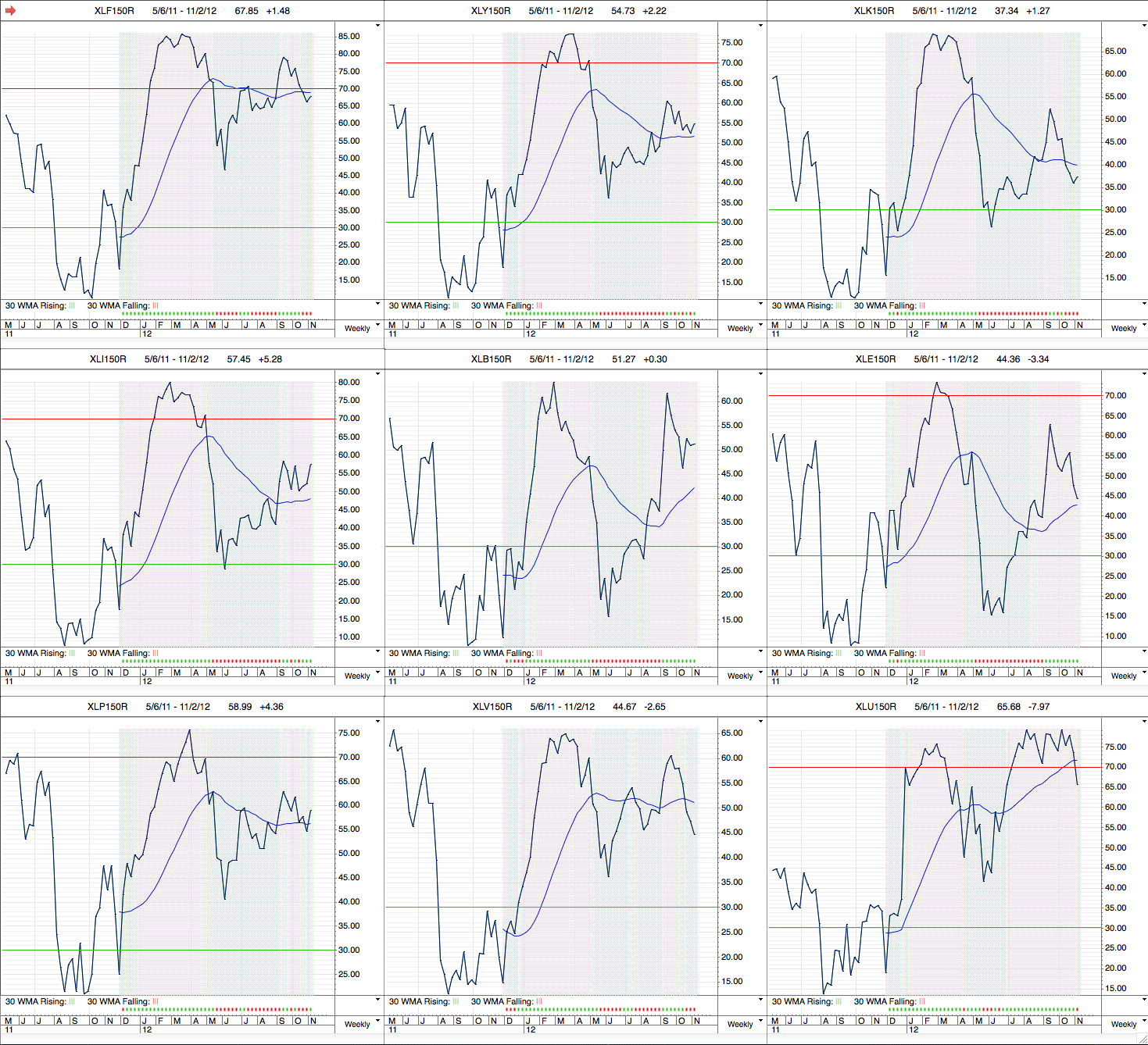 sector_breadth_2-11-12.png