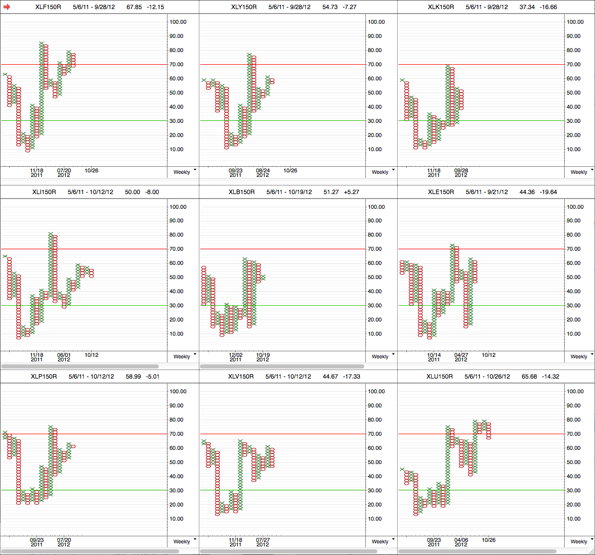 sector_breadth_pnf_2-11-12.png