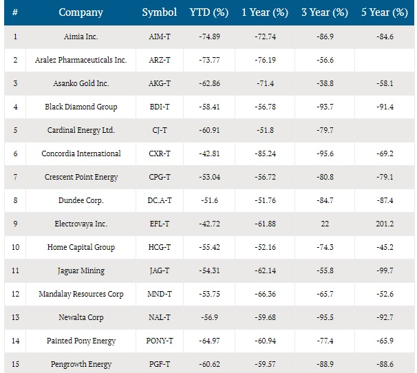 september-1-2017-tsx-underperformers.jpg