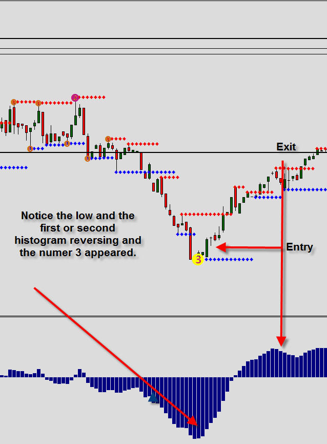 Free graphs for binary options