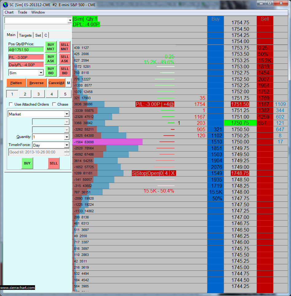 Day trade emini options
