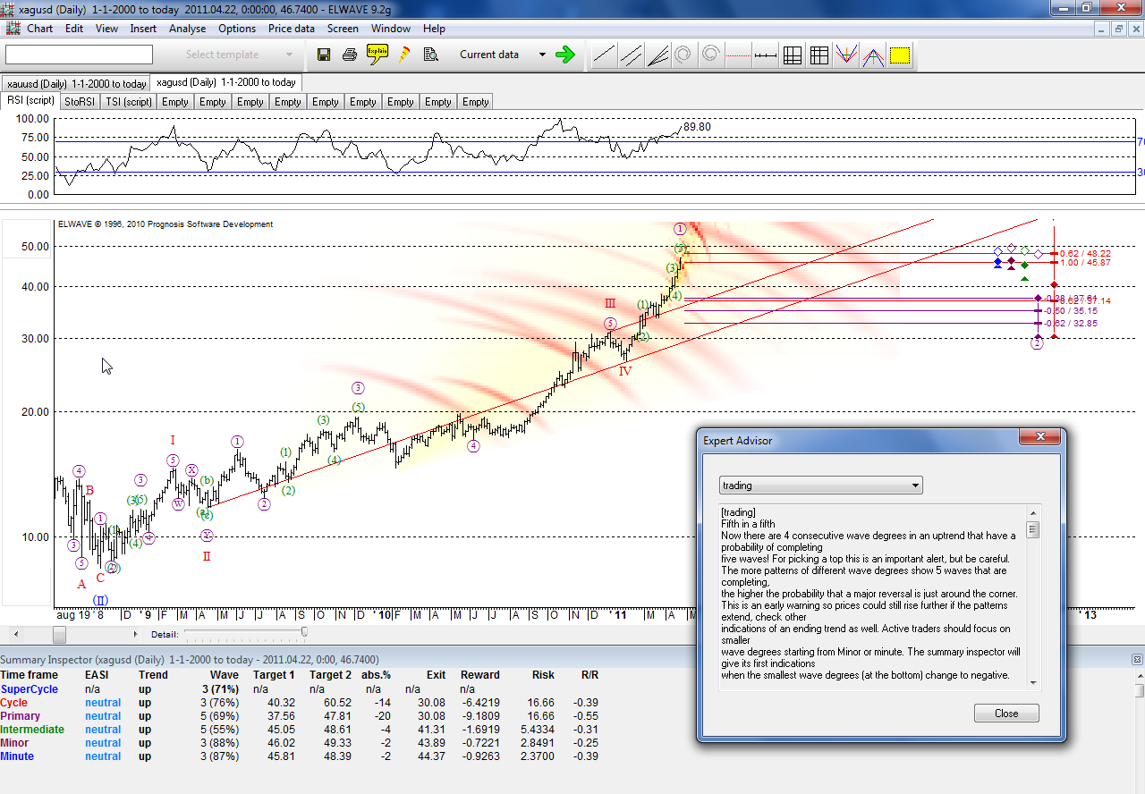 Forex forecasts and trading signals