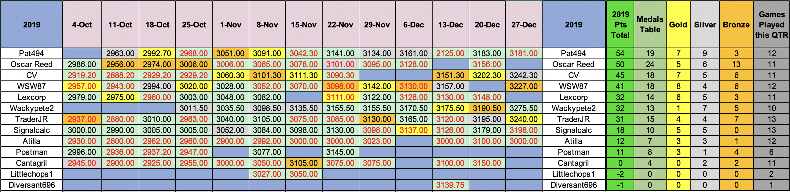 SP500 annual results 2019.png