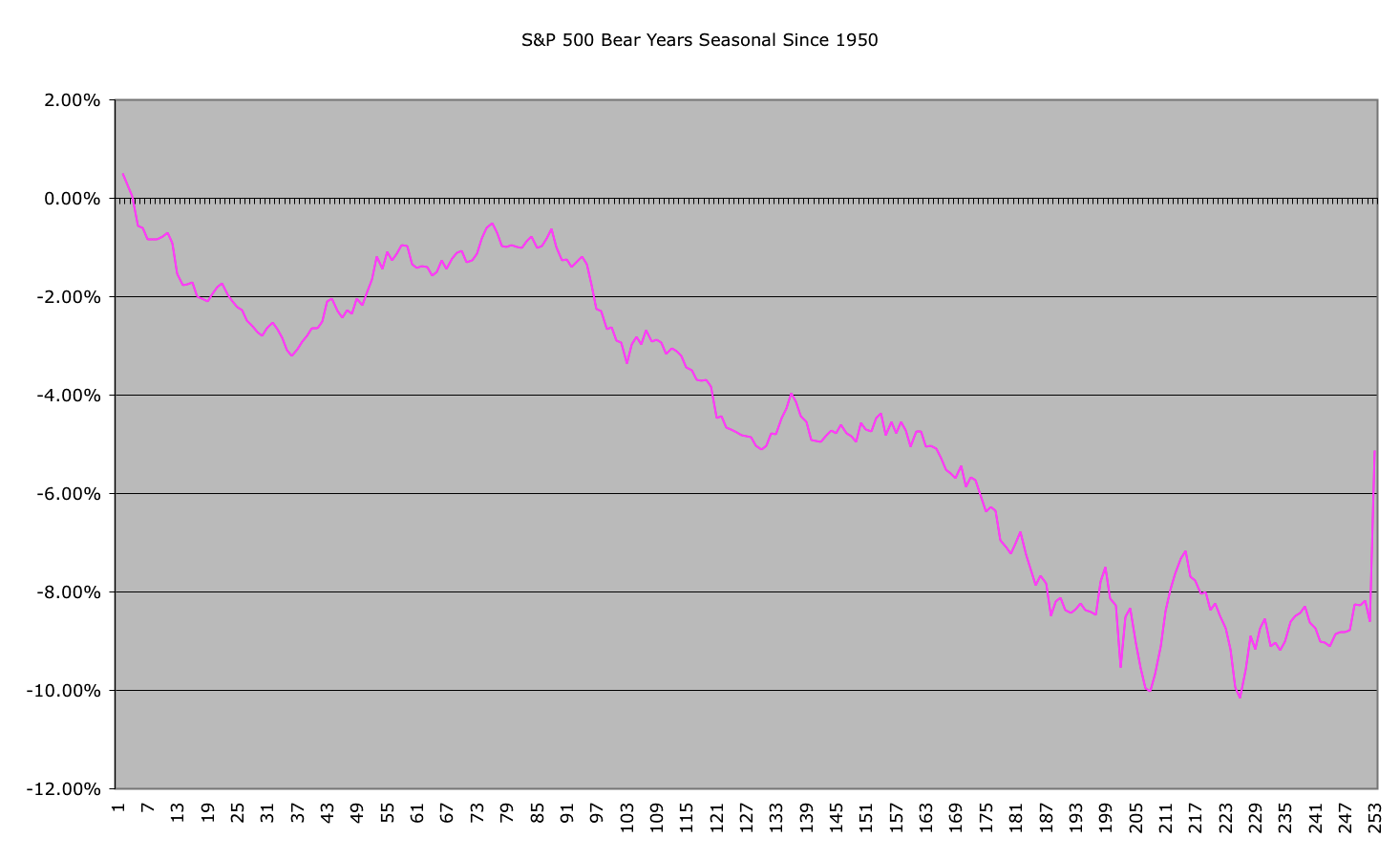 sp500-bearhistorical_22-10-10.png