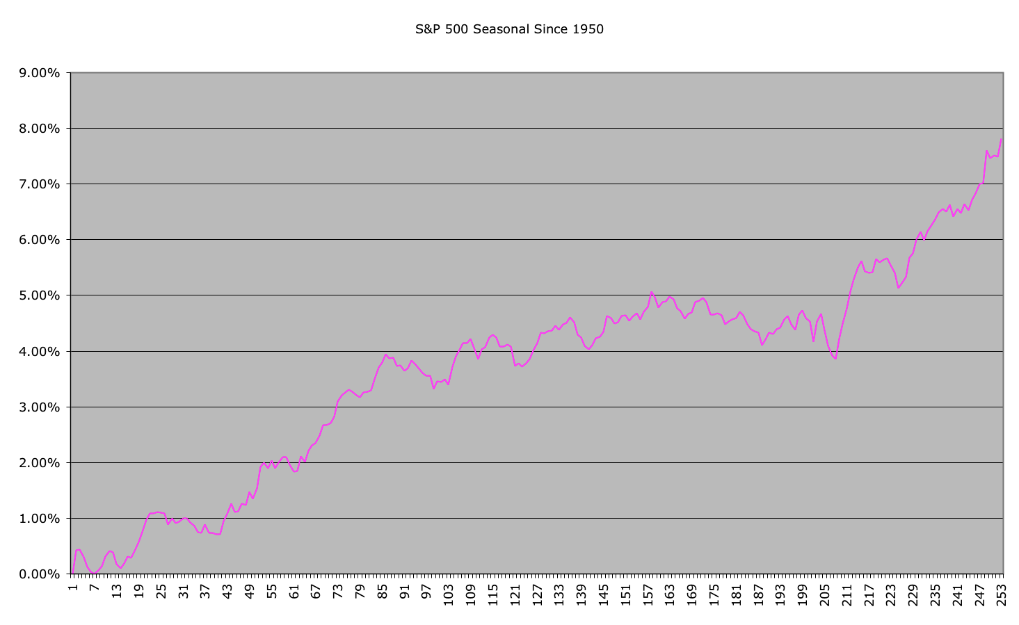sp500-historical_27-10-10.png