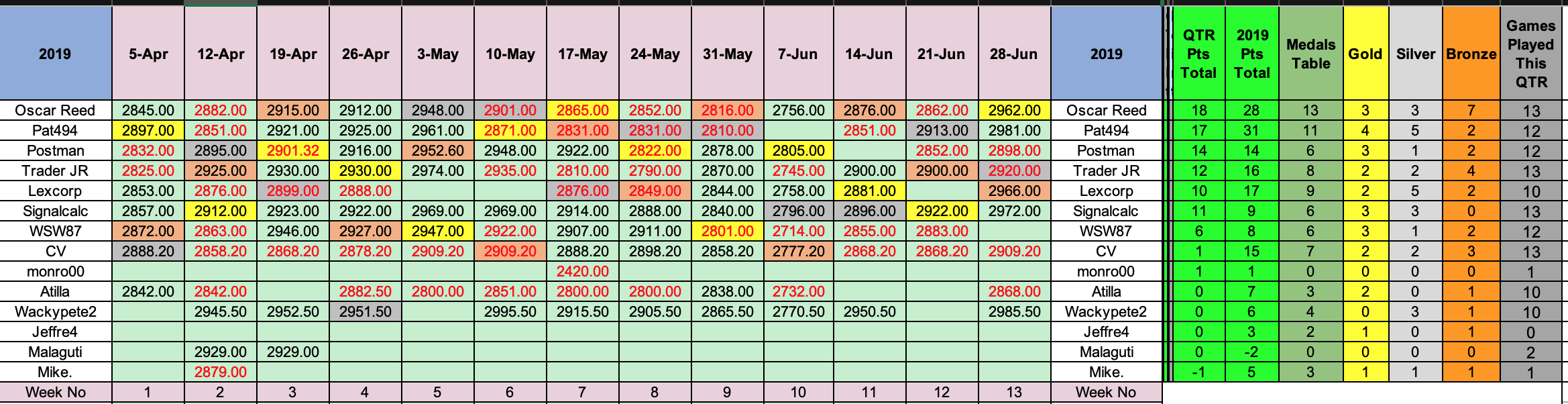 SP500 Q2 2019 results.png