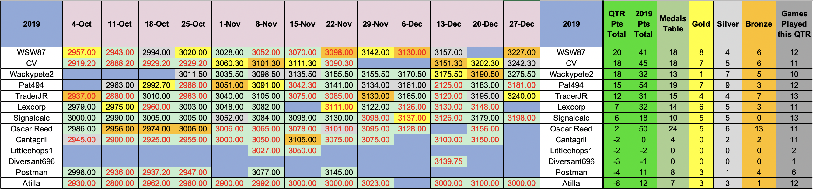 SP500 quarterly results Dec 19.png