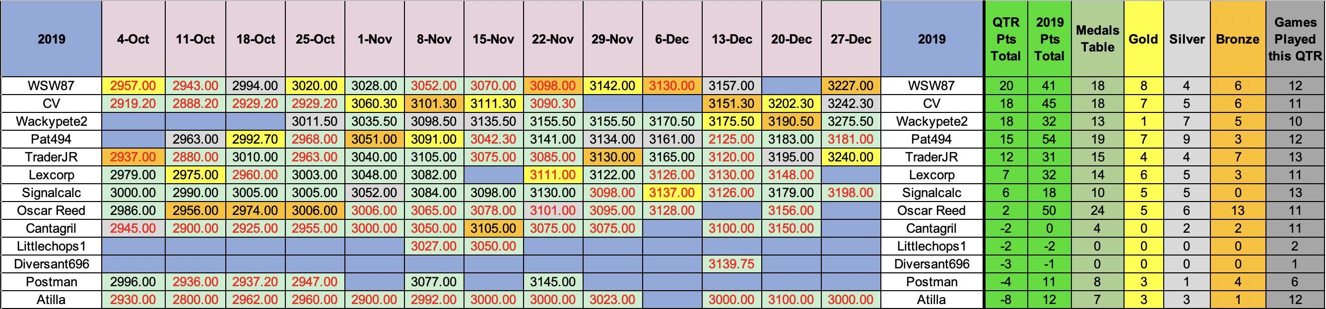 SP500 quarterly results Dec 19.png