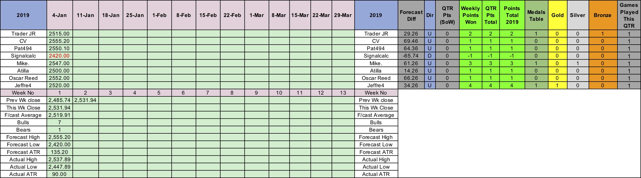 SP500 Weekly results 04Jan19.png