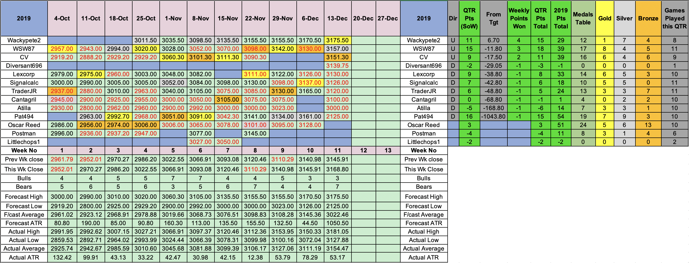 SP500 weekly results 13 Dec 19.png