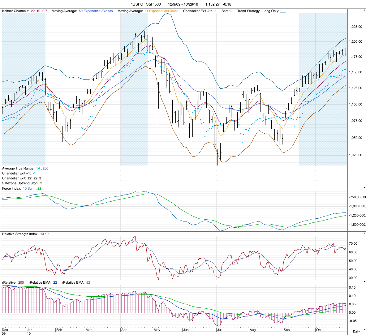 sp500_signal_28-10-10.png
