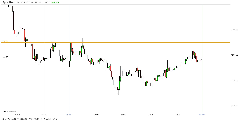 spot-gold-1hr-chart.png