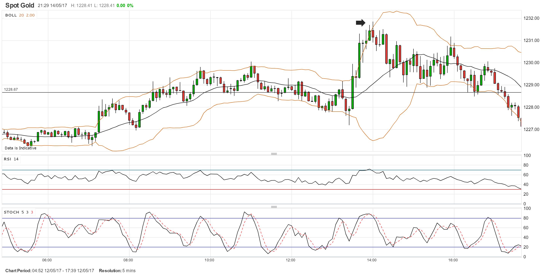 spot-gold-5-min-chart.png