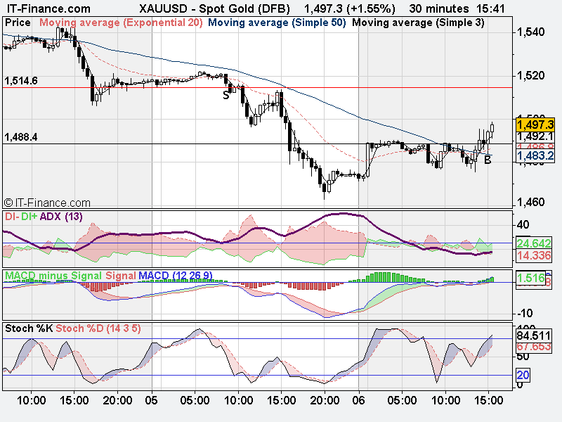 spot-gold-may-6-dfb-.png