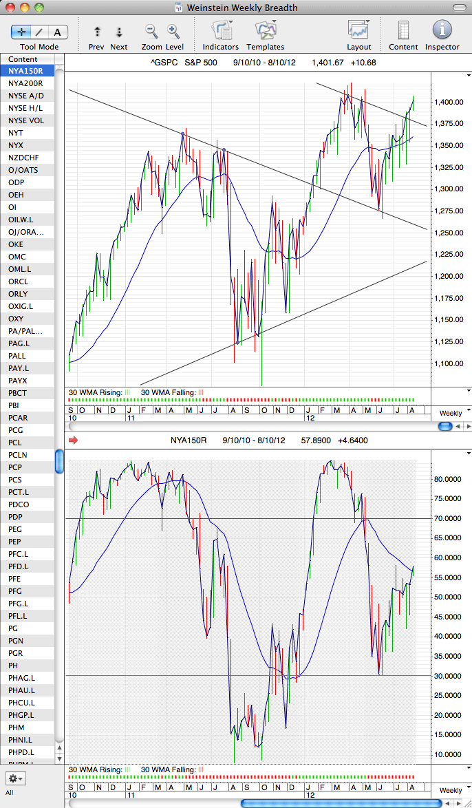 spx_and_breadth_7-8-12.png