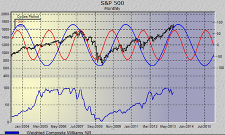 spx_cycles_061113-kakh-450x270-investorschronicle.png