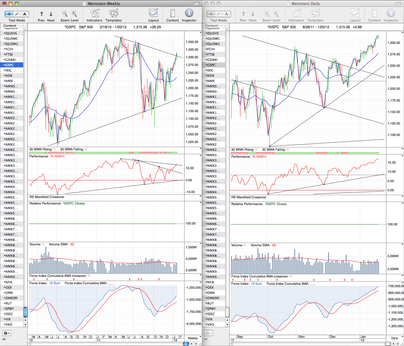 spx_weekly_20_1_12.png