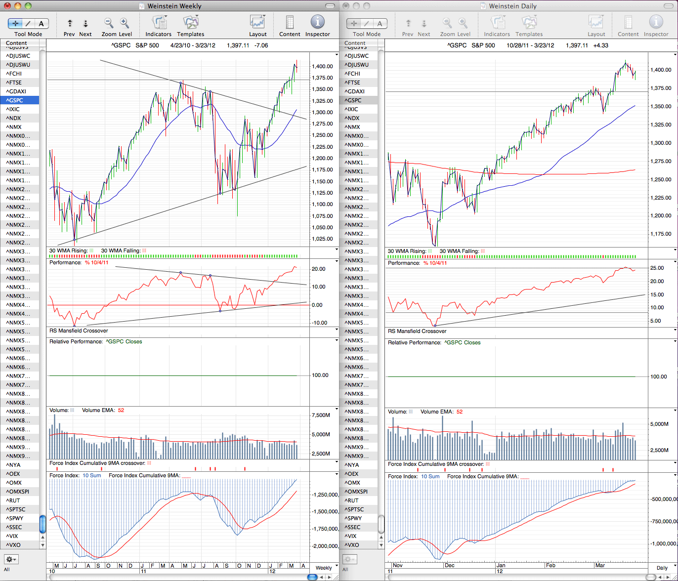 spx_weekly_23_3_12.png