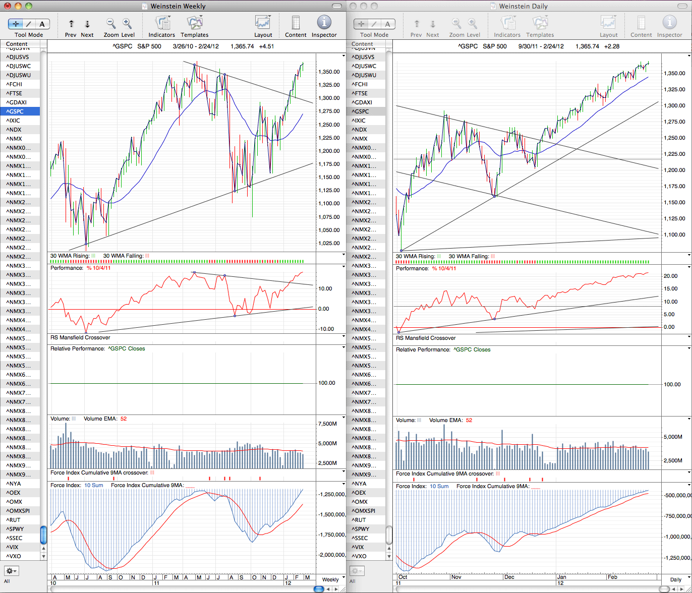 spx_weekly_24_2_12.png