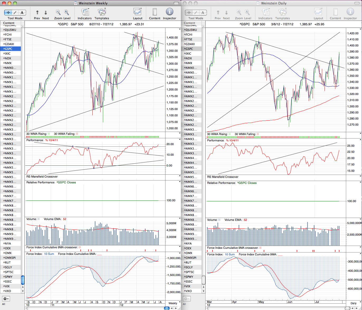 spx_weekly_27_7_12.png
