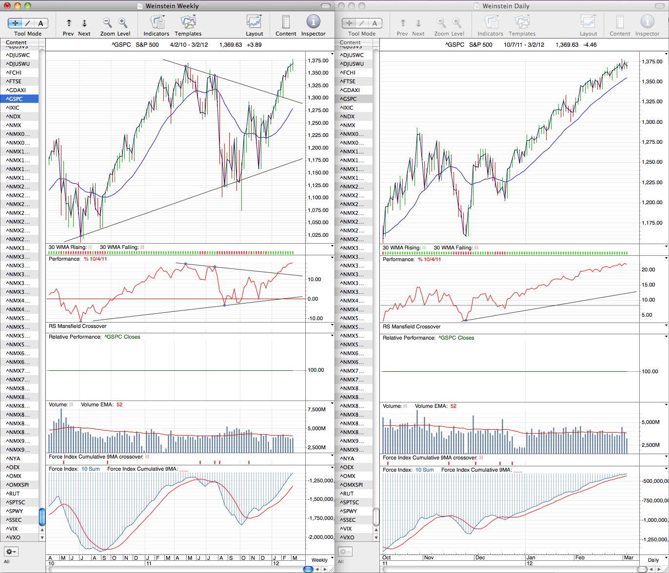 spx_weekly_2_3_12.png