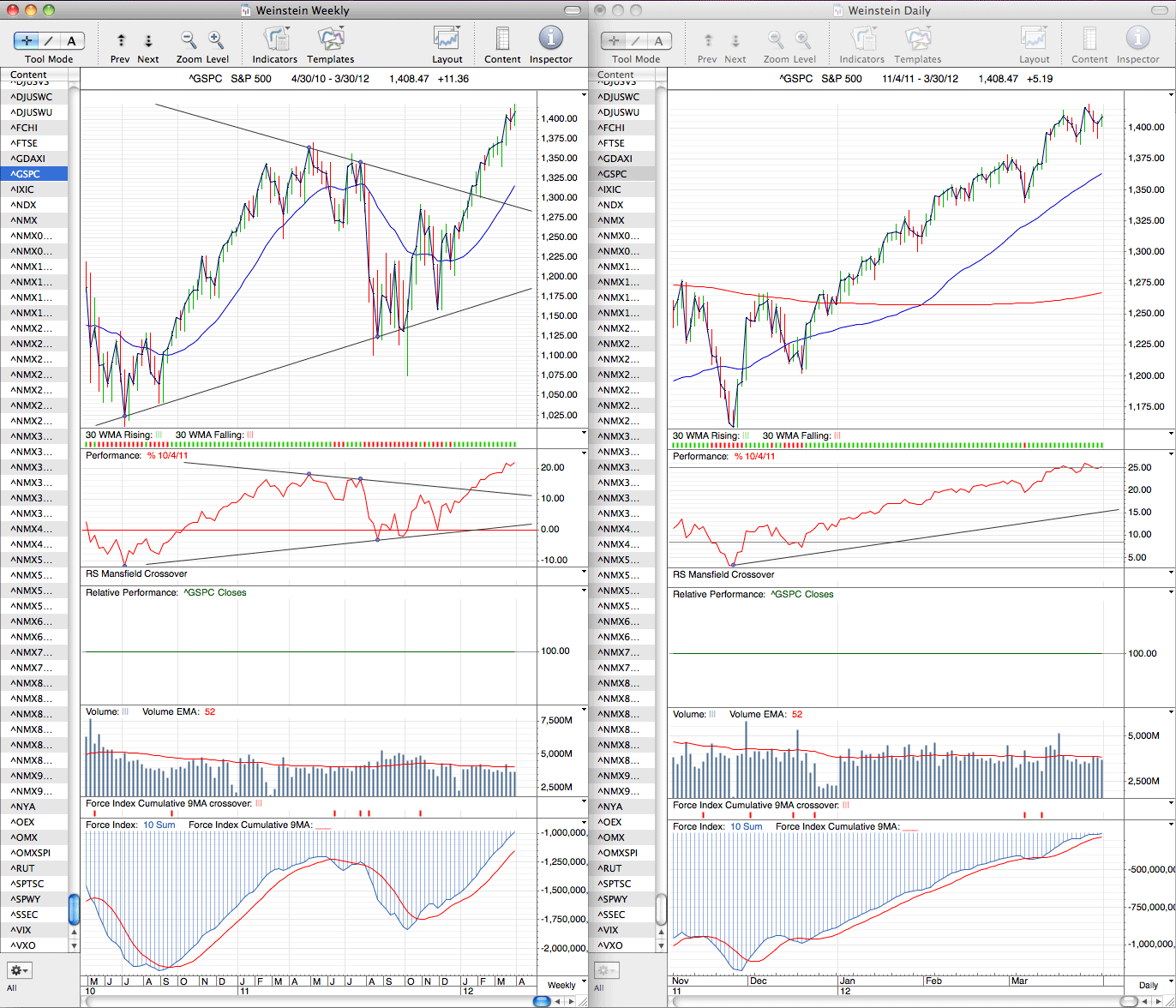 spx_weekly_30_3_12.png