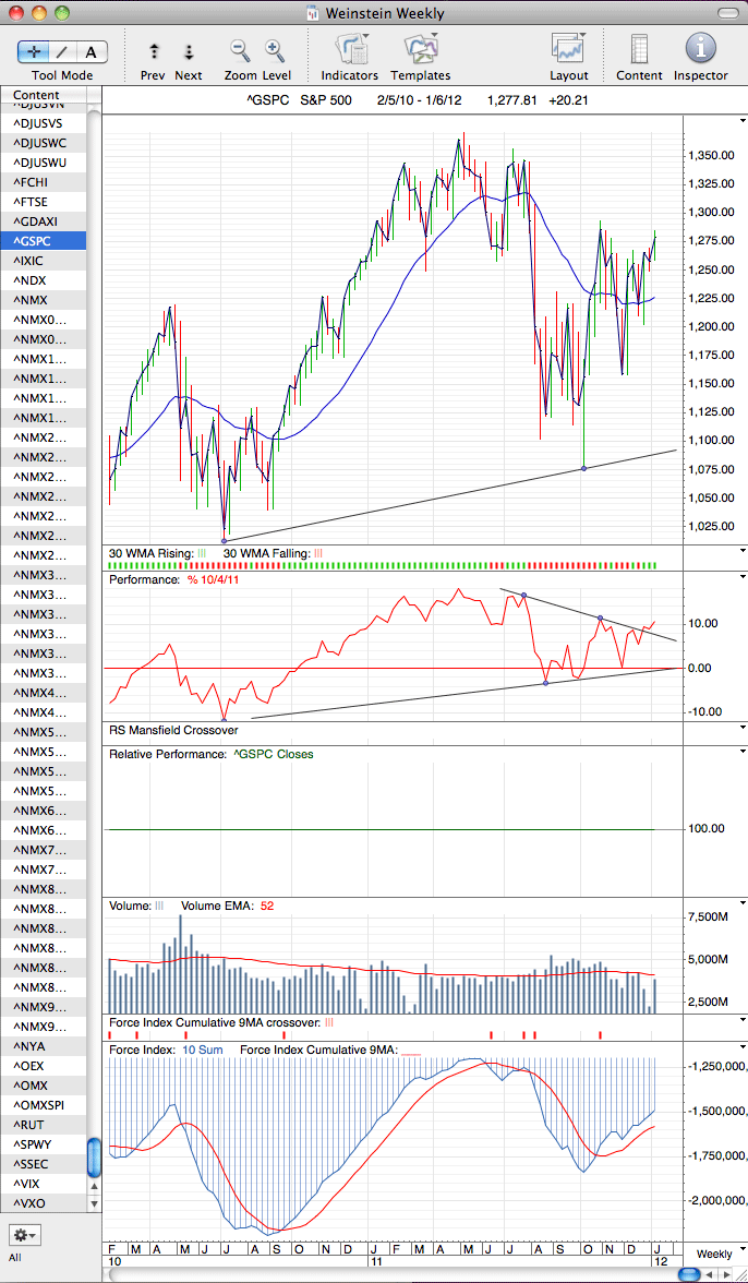 spx_weekly_6_1_12.png