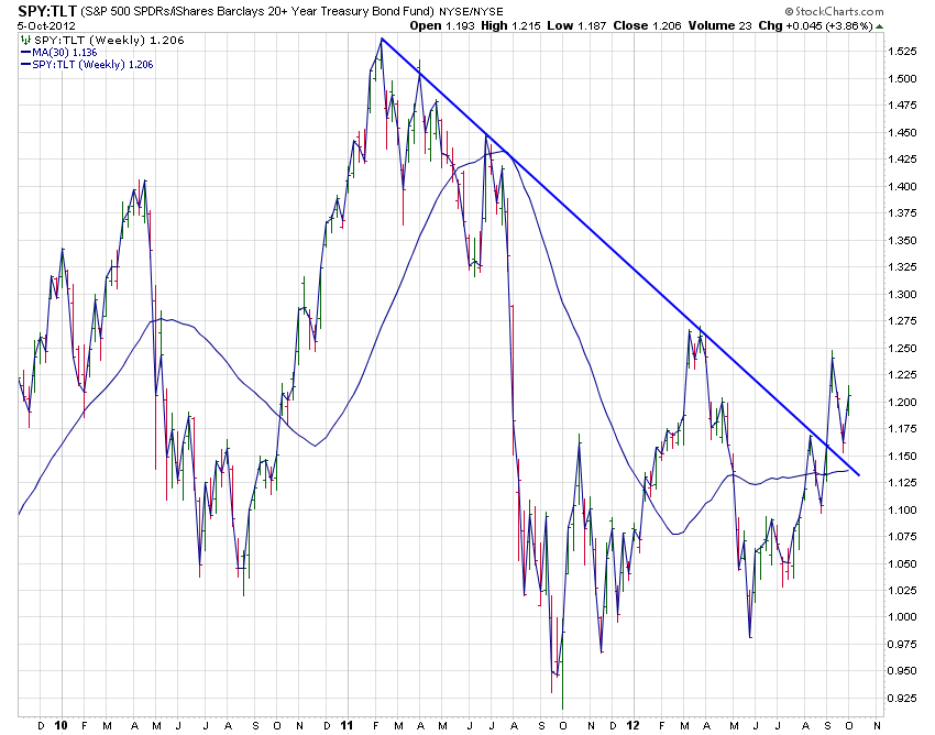 spy-tlt_weekly_5-10-12.png