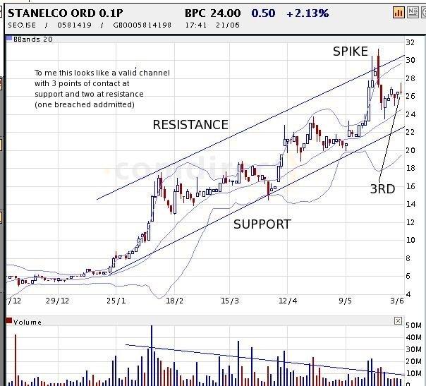 stanelco-chart1.jpg
