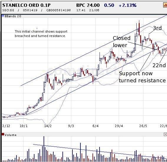 stanelco-chart2.jpg