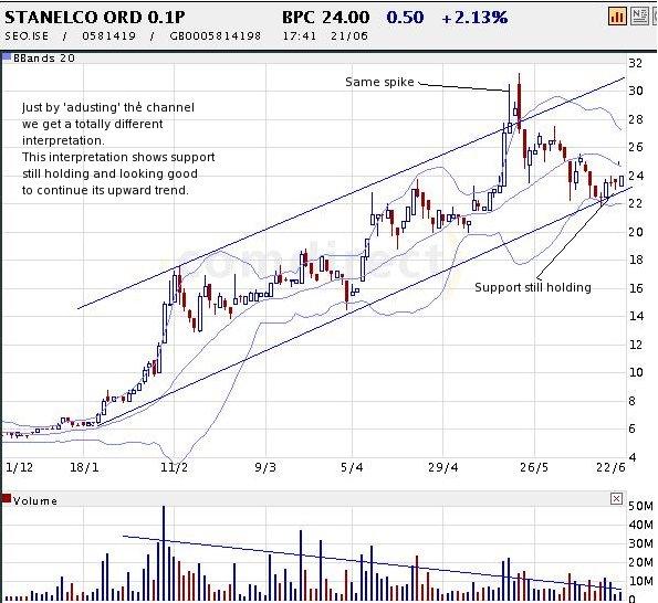 stanelco-chart3.jpg