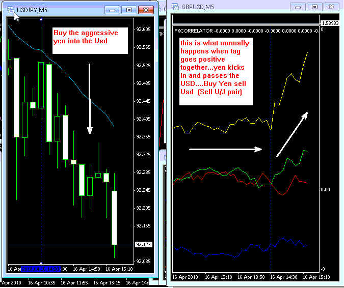 Dispersion trading strategies