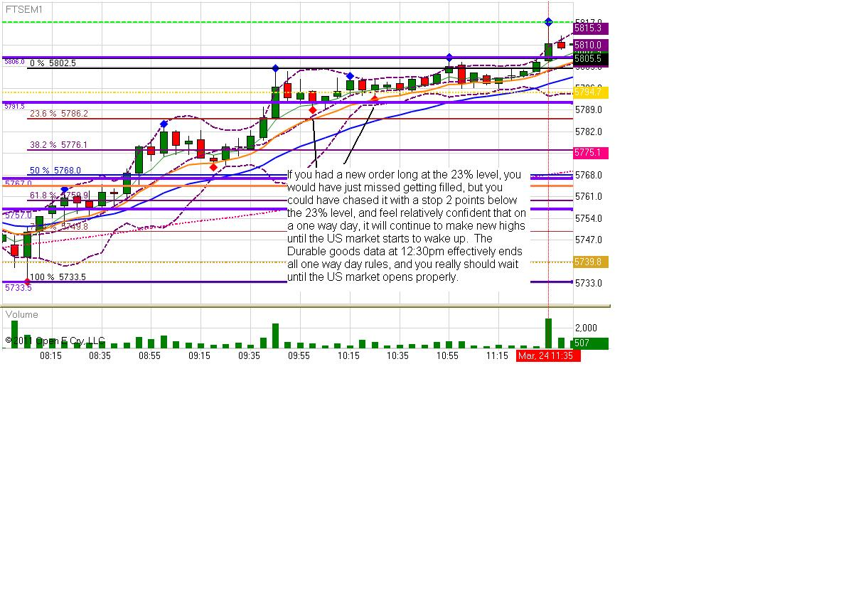 thurs-24th-march-2011-11-40am-5-min-chart.jpg