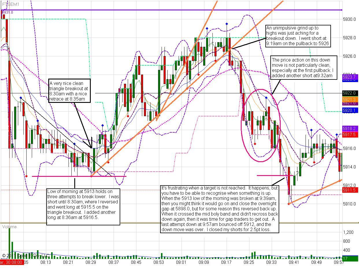 thurs-30th-march-2011-1-min-chart.jpg