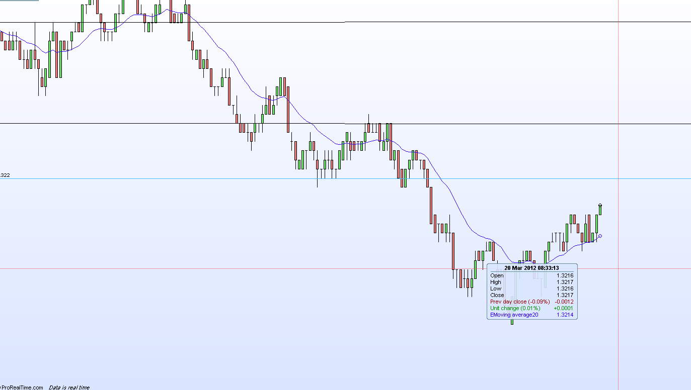 Amazon forex price action scalping
