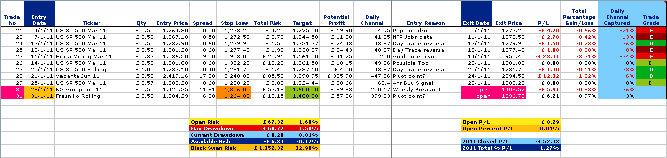 trades_spreadsheet_31-1-11.png