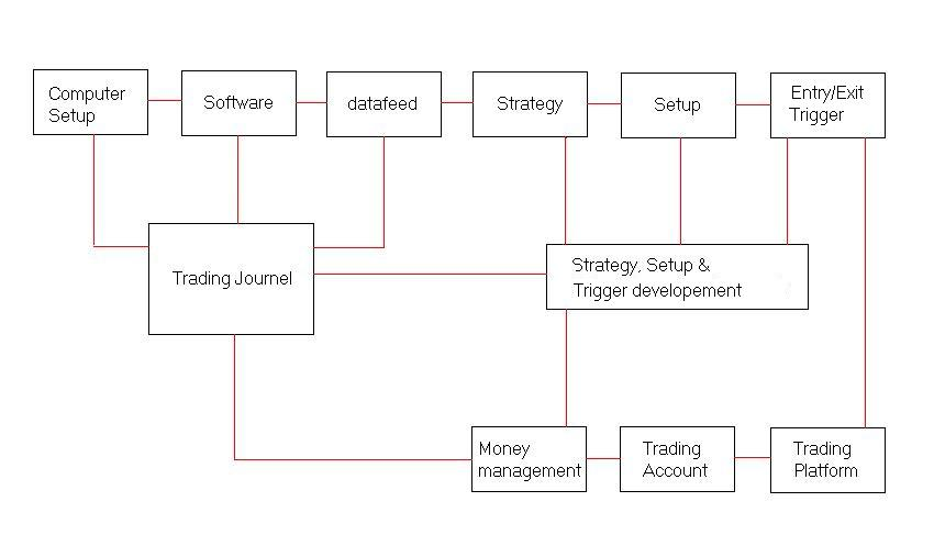 Trading strategy plan format
