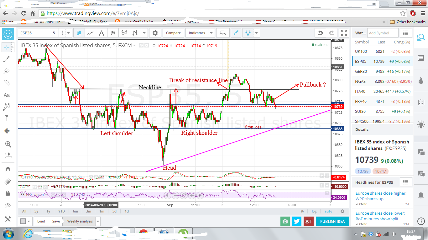 Click image for larger version. Name: Trading the spanish 35 head and shoulder bottom.png Views: N/A Size: 187.7 KB